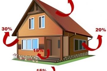 Как рассчитать мощность отопления в частном доме для правильной системы отопления